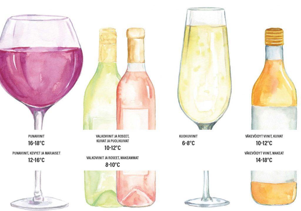 Viinin tarjoilulämpötilat
